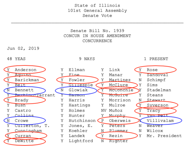 How did your Illinois senator vote on the gas tax hike