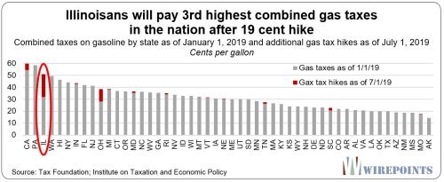 Illinoisans-will-pay-3rd-highest-combined-gas-taxes-in-the-nation-after-19-cent-hike1