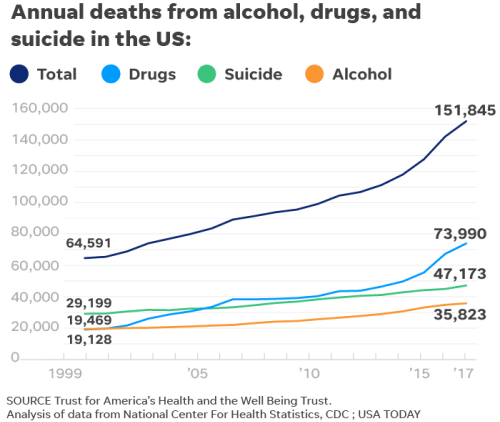 55d26145-fee0-4cc5-bf40-e313805a8e9f-030519-suicide-drugs-alcohol-deaths_Online