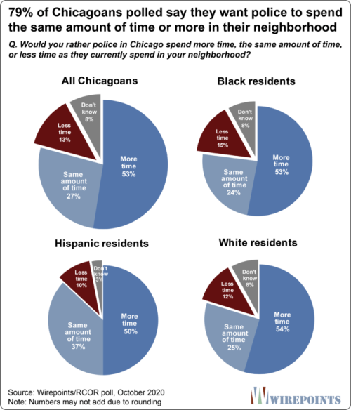 79-percent-of-Chicagoans-polled-want-more-or-the-same-amount-of-policing-696x813
